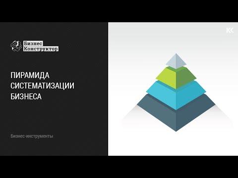 Пирамида систематизации бизнеса